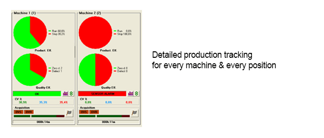 Production graph